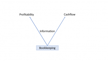 Bookkeeping, profitability and cashflow