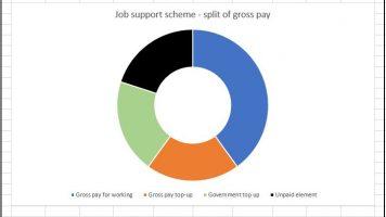 Job Support Scheme – no longer a chocolate teapot